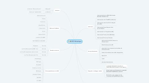 Mind Map: BD Historique