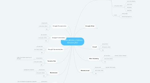 Mind Map: FERRAMENTAS PARA A EDUCAÇÃO