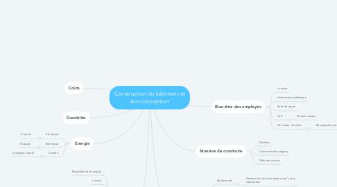 Mind Map: Construction du bâtiment et éco-conception