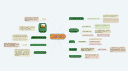 Mind Map: IMPLICACIONES DE LA TEORÍA DE LAS RELACIONES HUMANAS