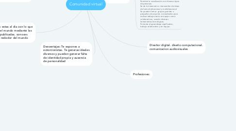 Mind Map: Comunidad virtual