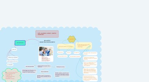 Mind Map: RELACIÓN ODONTÓLOGO-PACIENTE