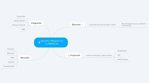 Mind Map: EQUIPO PRODUCTO COMERCIAL