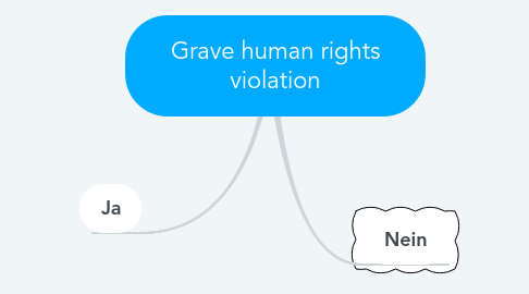 Mind Map: Grave human rights violation