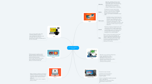Mind Map: Zlonamjerni Sadržaji S Interneta