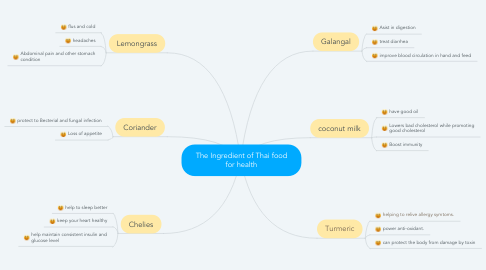 Mind Map: The Ingredient of Thai food for health