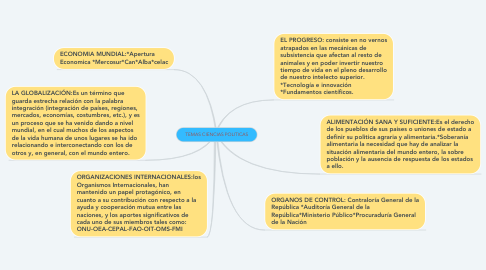 Mind Map: TEMAS CIENCIAS POLITICAS