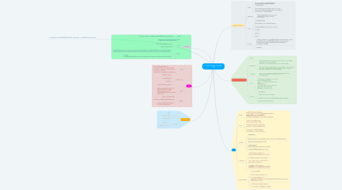 Mind Map: ระบบทางเดินปัสสาวะในเด็ก (1)