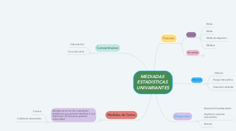 Mind Map: MEDIADAS  ESTADISTICAS  UNIVARIANTES