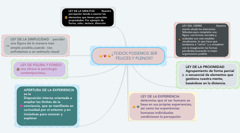 Mind Map: ¿TODOS PODEMOS SER FELICES Y PLENOS?