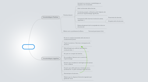Mind Map: Docents