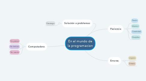 Mind Map: En el mundo de la programacion