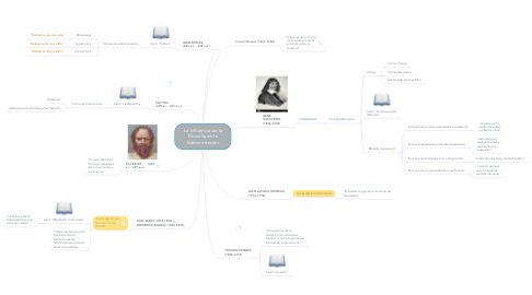 Mind Map: La Influencia de la Filosofía en la Administración