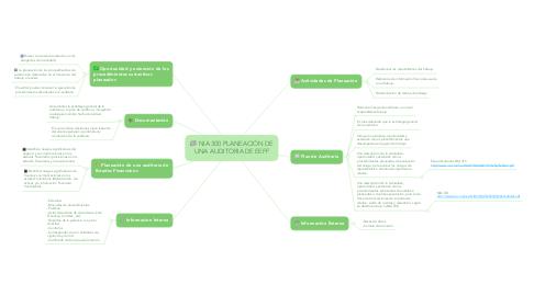 Mind Map: NIA 300 PLANEACIÓN DE UNA AUDITORIA DE EEFF