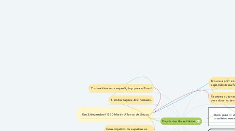 Mind Map: Capitanias Hereditárias