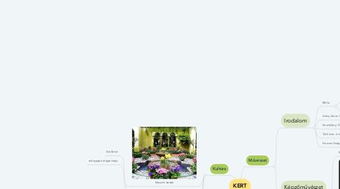 Mind Map: KERT