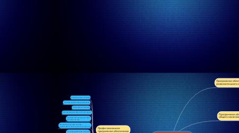 Mind Map: Прикладное программное обеспечение