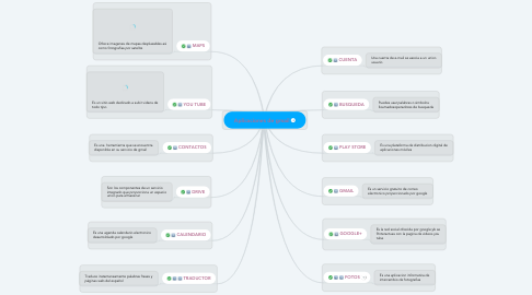 Mind Map: Aplicaciones de gmail