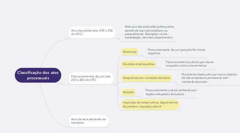 Mind Map: Classificação dos atos processuais