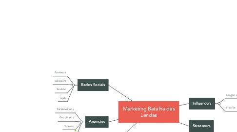 Mind Map: Marketing Batalha das Lendas