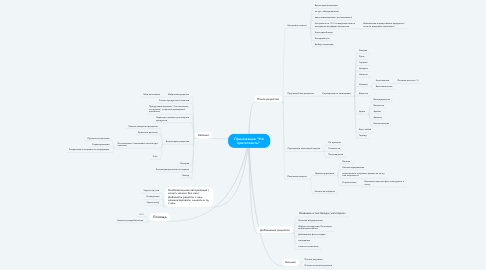 """Mind Map: Приложение """"Что приготовить?"""""""