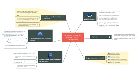 Mind Map: Actividad 14: Mapas mentales, Mapas conceptuales