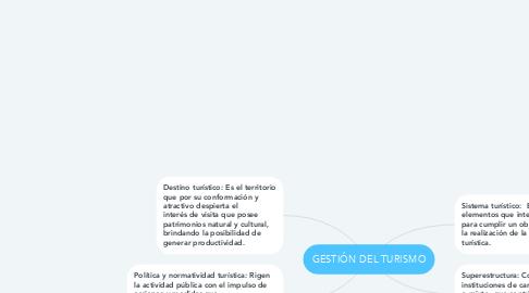 Mind Map: GESTIÓN DEL TURISMO