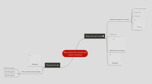 Mind Map: Виртуальный и реальный миры человека