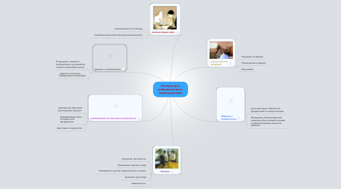 Mind Map: Компьютер и ребенок:аспекты взаимодействия