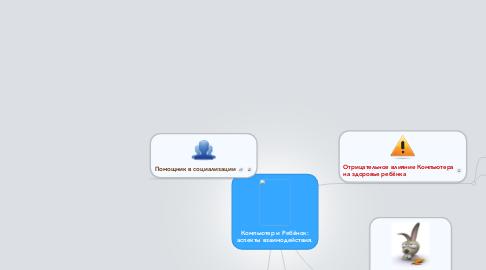 Mind Map: Компьютер и Ребёнок: аспекты взаимодействия.