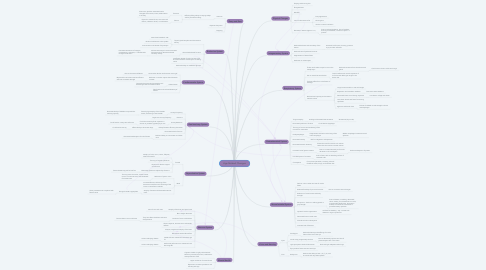 Mind Map: Age Related Changes