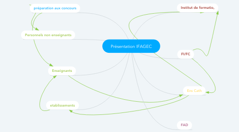 Mind Map: Présentation IFAGEC