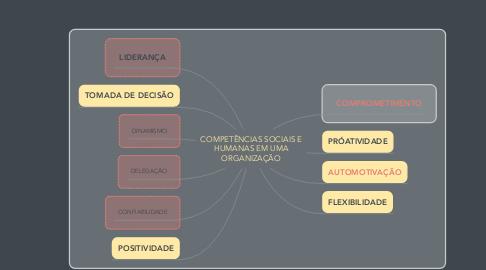 Mind Map: COMPETÊNCIAS SOCIAIS E HUMANAS EM UMA ORGANIZAÇÃO