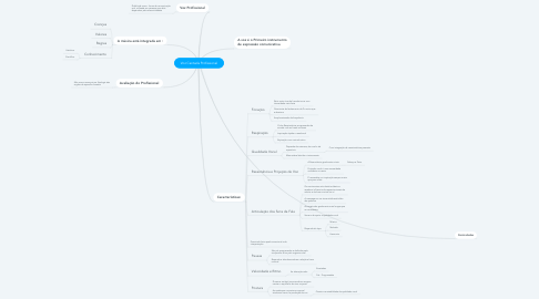 Mind Map: Voz Cantada Profissional