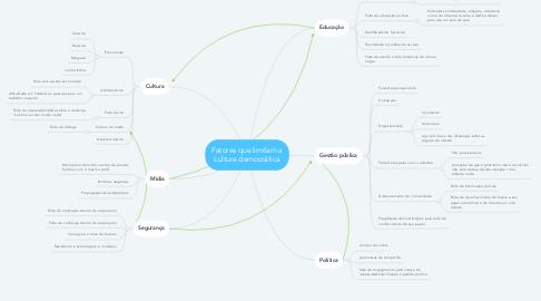 Mind Map: Fatores que limitam a cultura democrática