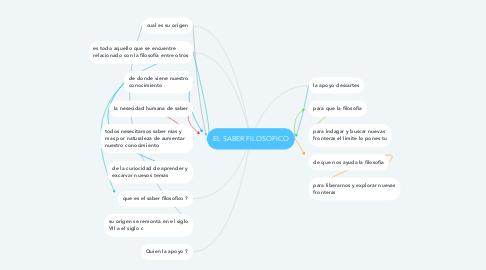 Mind Map: EL SABER FILOSOFICO