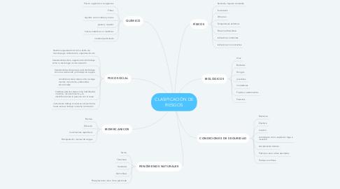 Mind Map: CLASIFICACIÓN DE RIESGOS