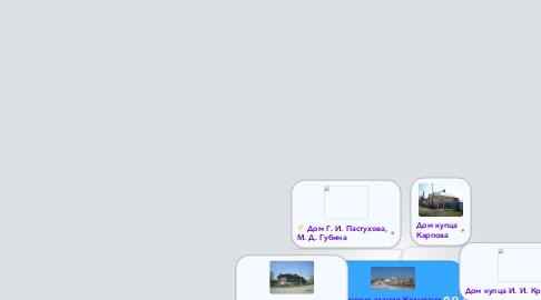 Mind Map: Старинные здания Колывани
