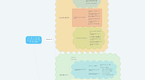 Mind Map: Phát triển năng lực phản tỉnh thông qua hoạt động thực tập lâm sàng cho sinh viên Điều dưỡng