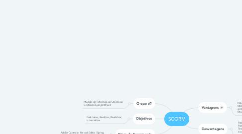 Mind Map: SCORM