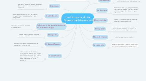 Mind Map: Los Elementos de los Sistemas de Información