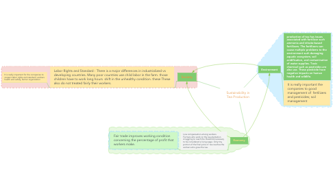 Mind Map: Sustainability in Tea Production