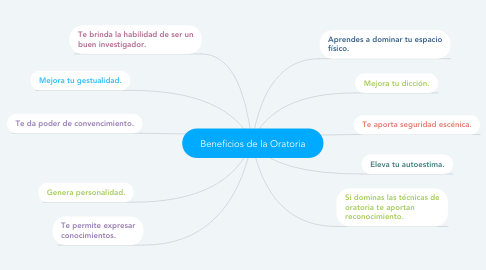 Mind Map: Beneficios de la Oratoria