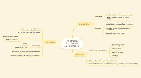 Mind Map: The Strategy for Decision Making Module