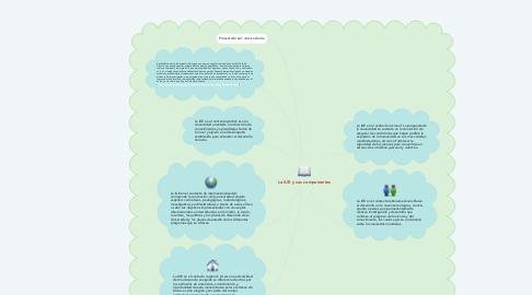 Mind Map: La IUE y sus componentes