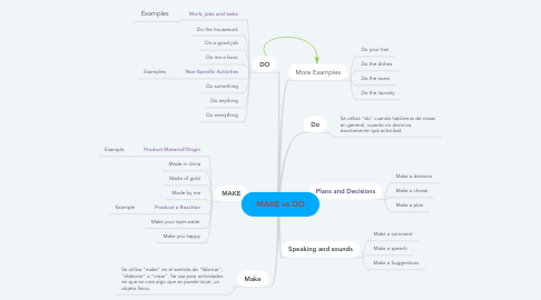 Mind Map: MAKE vs DO