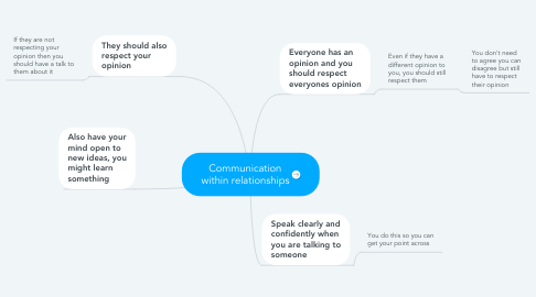 Mind Map: Communication within relationships
