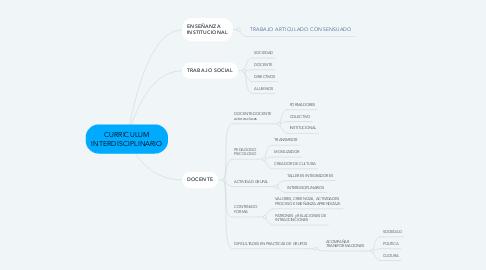 Mind Map: CURRICULUM INTERDISCIPLINARIO
