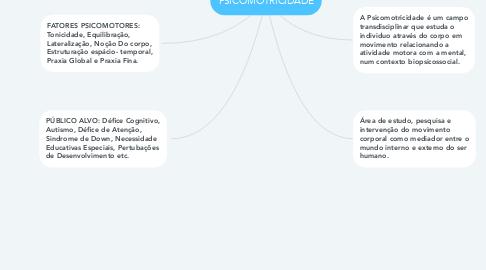 Mind Map: PSICOMOTRICIDADE