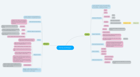 Mind Map: Family and Religion